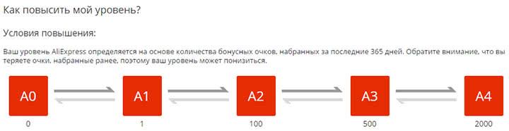 Статусы покупателей на АлиЭкспресс (Уровни A1-A4)