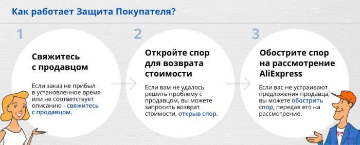 Как работает Защита покупателя на AliExpress