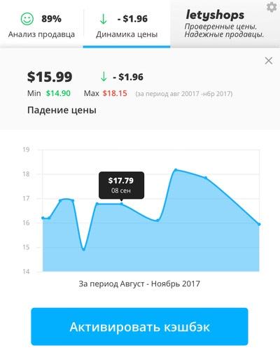 Динамика цен на АлиЭкспресс плагин