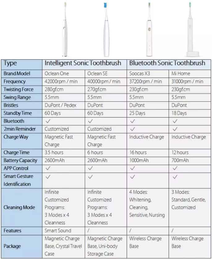 Сравнение электронных зубных щеток Xiaomi